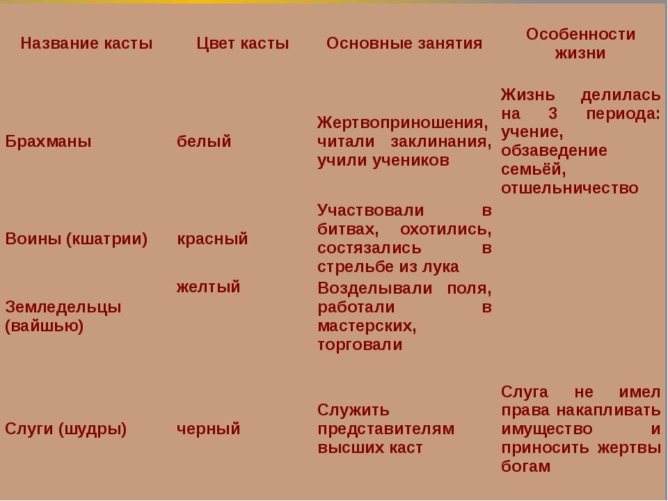 Название касты Цвет касты Основные занятия Особенности жизни Брахманы белый Ж...