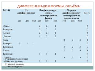 ДИФФЕРЕНЦИАЦИЯ ФОРМЫ, ОБЪЁМА Условные обозначения: 1 - низкий уровень; 2 - ср