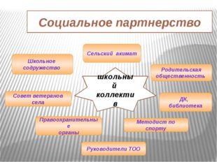 Социальное партнерство Родительская общественность школьный коллектив ДК, биб