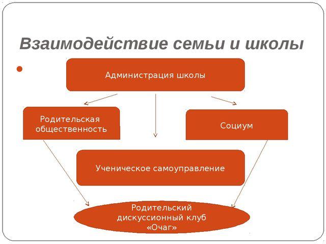 Взаимодействие семьи и школы Администрация школы Родительская общественность...