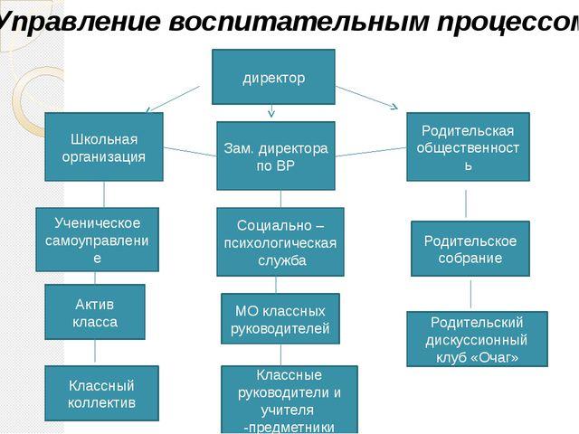 директор Ученическое самоуправление Школьная организация Родительская обществ...