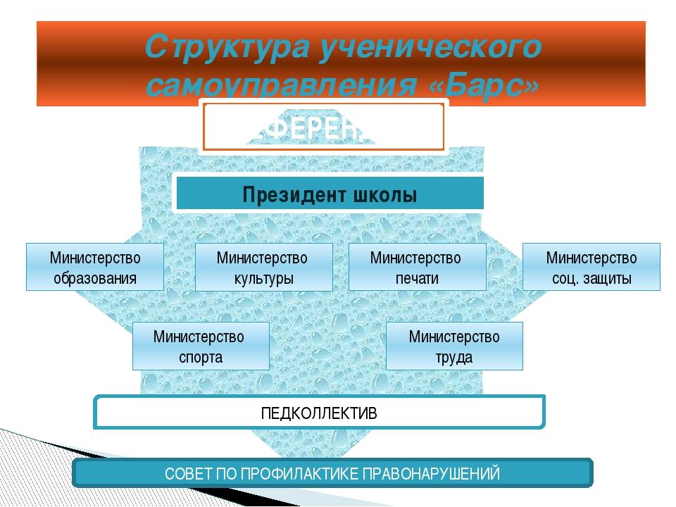 Структура ученического самоуправления «Барс» РЕФЕРЕНДУМ Президент школы Мини...
