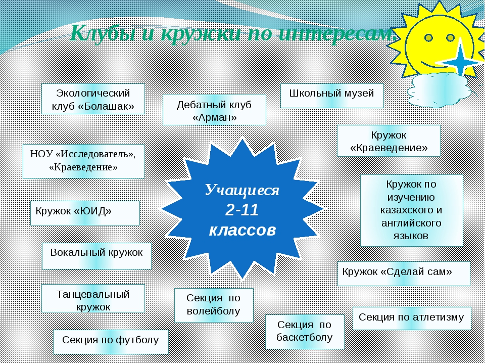 Школьный музей Кружок «ЮИД» Вокальный кружок НОУ «Исследователь», «Краеведен...