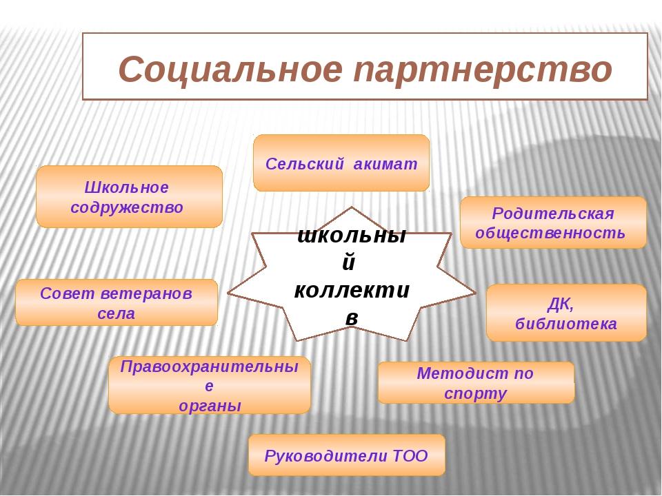 Социальное партнерство Родительская общественность школьный коллектив ДК, биб...