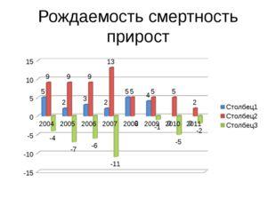 Рождаемость смертность прирост
