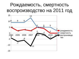 Рождаемость, смертность воспроизводство на 2011 год