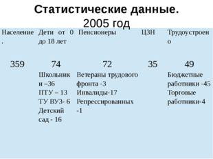 Статистические данные. 2005 год Население. Дети от 0 до 18 лет Пенсионеры ЦЗ