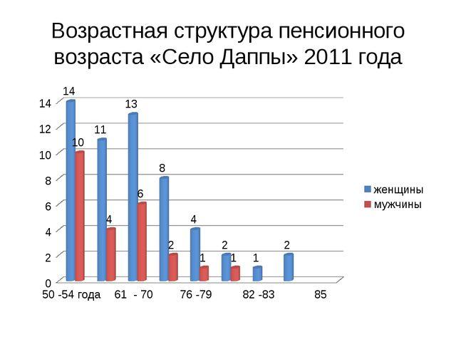 Возрастная структура пенсионного возраста «Село Даппы» 2011 года