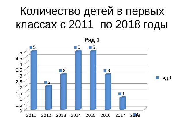 Количество детей в первых классах с 2011 по 2018 годы