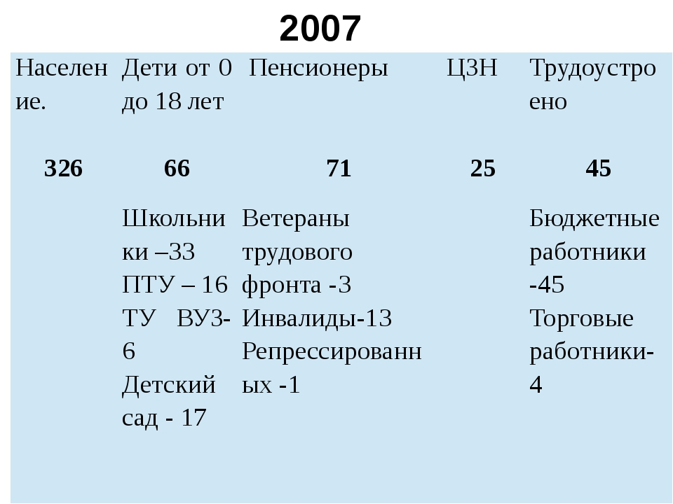 2007 Население. Дети от 0 до 18 лет Пенсионеры ЦЗН Трудоустроено 326 66 71 25...