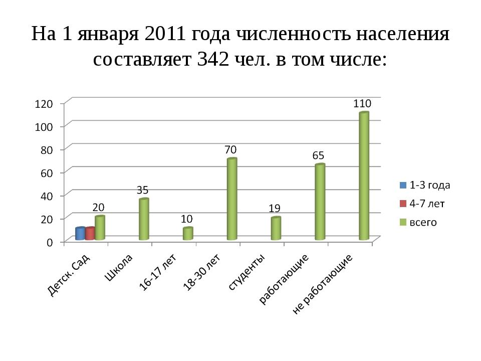 На 1 января 2011 года численность населения составляет 342 чел. в том числе: