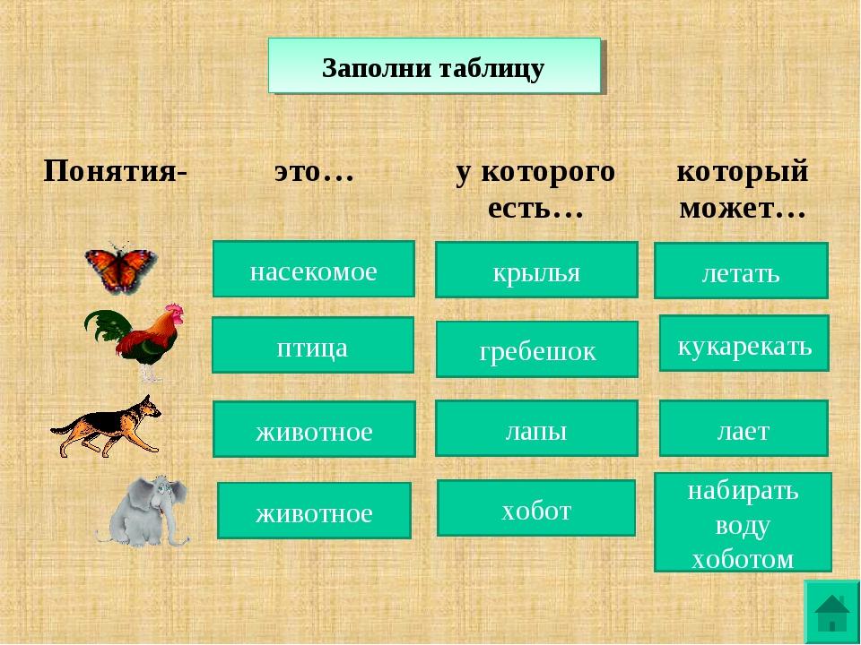 Заполни таблицу насекомое крылья летать птица гребешок кукарекать животное ла...