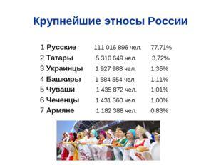 Крупнейшие этносы России 1 Русские  111 016 896 чел. 77,71% 2 Татары 5 310