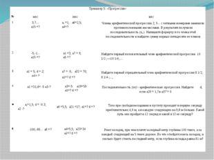 Тренажер 5: «Прогрессии» № нпс ппс впс 1 3;7.... а15=? а, =1;а6=2,5; а4=? Чле