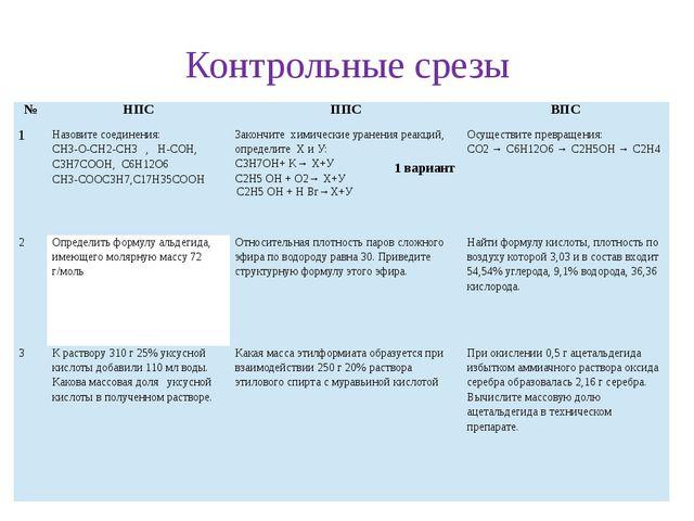 Контрольные срезы 1 вариант № НПС ППС ВПС 1 Назовите соединения: CH3-O-CH2-CH...
