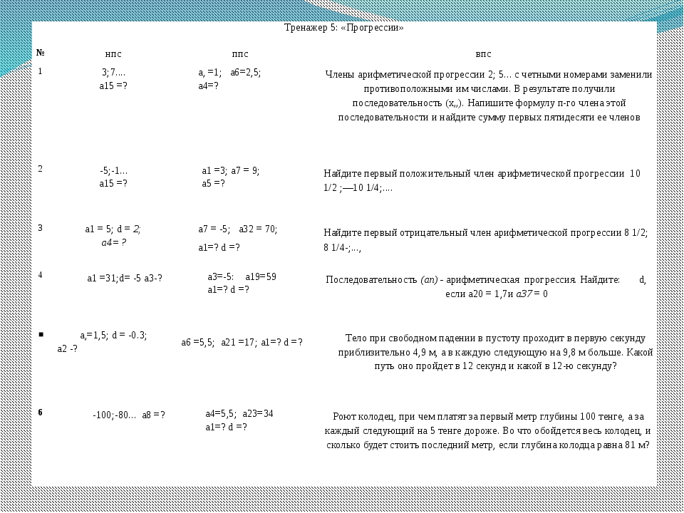 Тренажер 5: «Прогрессии» № нпс ппс впс 1 3;7.... а15=? а, =1;а6=2,5; а4=? Чле...