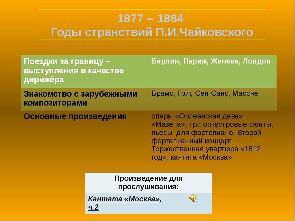 1877 – 1884 Годы странствий П.И.Чайковского Произведение для прослушивания: К...