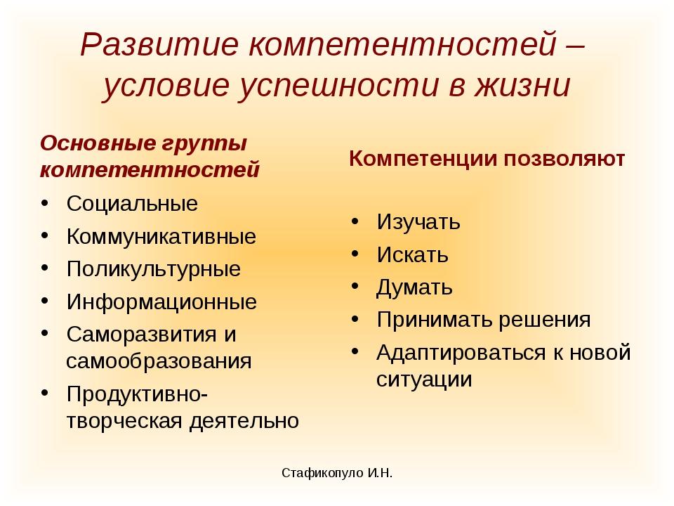 Развитие компетентностей – условие успешности в жизни Основные группы компете...