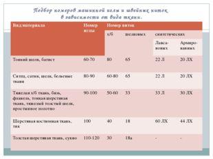 Подбор номеров машинной иглы и швейных ниток в зависимости от вида ткани. Вид