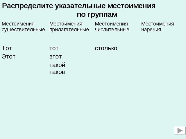Распределите указательные местоимения по группам Местоимения-существительные...