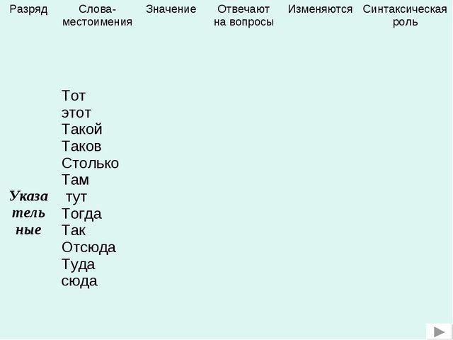 РазрядСлова-местоименияЗначениеОтвечают на вопросыИзменяютсяСинтаксическ...