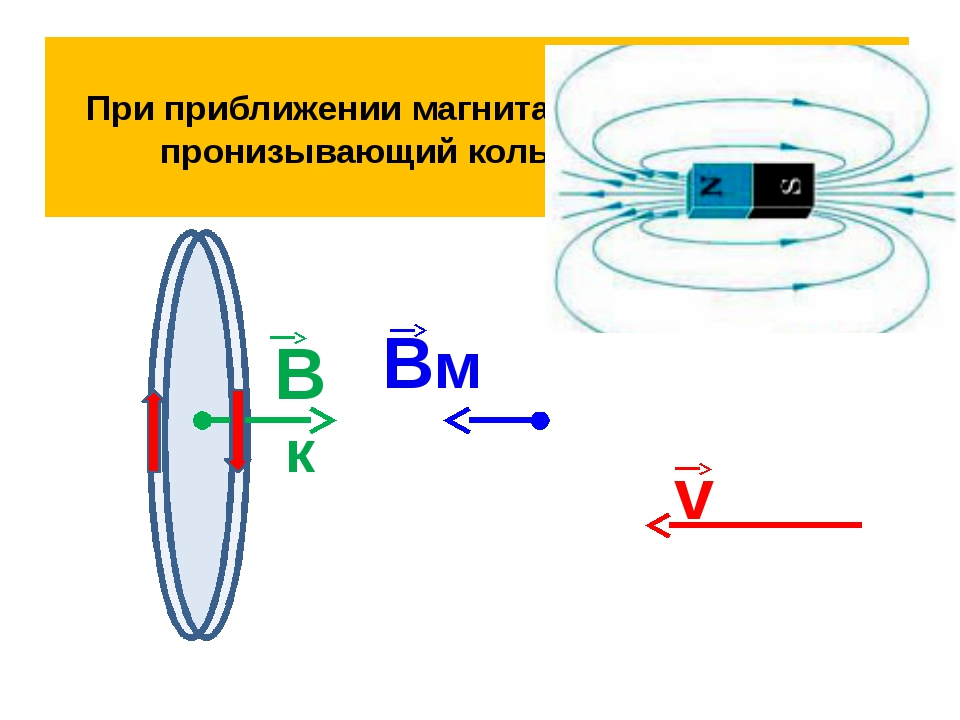 При приближении магнита магнитный поток, пронизывающий кольцо возрастает Вм v...