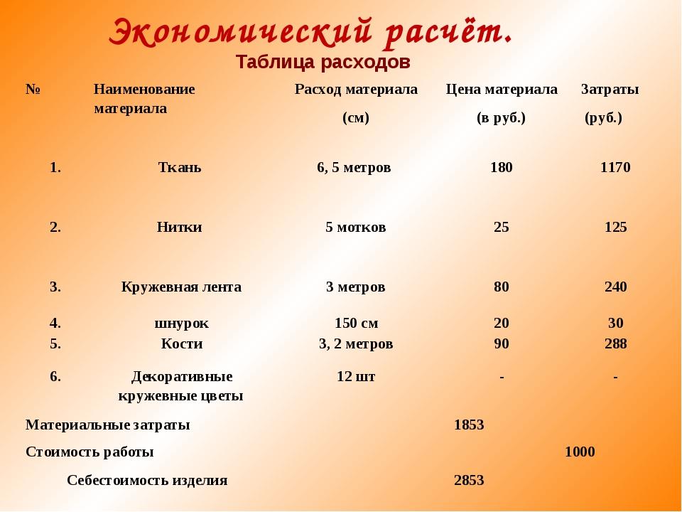 Экономический расчёт. Таблица расходов № Наименование материалаРасход мате...
