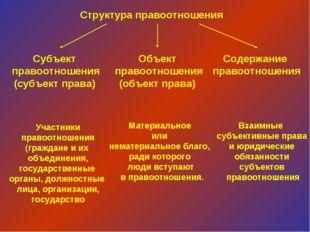 Структура правоотношения Субъект правоотношения (субъект права) Объект правоо