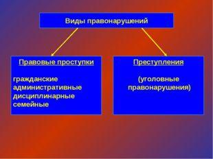 Виды правонарушений Правовые проступки гражданские административные дисциплин