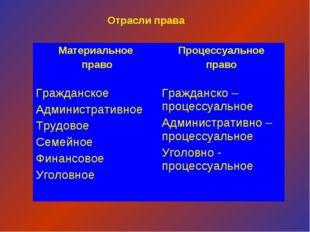 Отрасли права Материальное правоПроцессуальное право Гражданское Администра