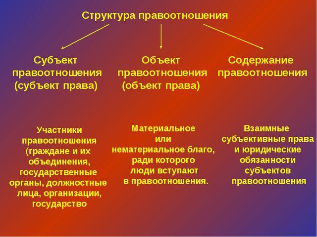 Структура правоотношения Субъект правоотношения (субъект права) Объект правоо...