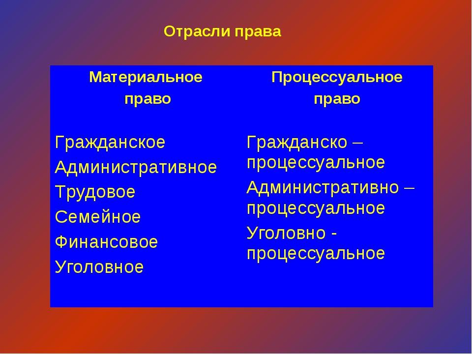 Отрасли права Материальное правоПроцессуальное право Гражданское Администра...