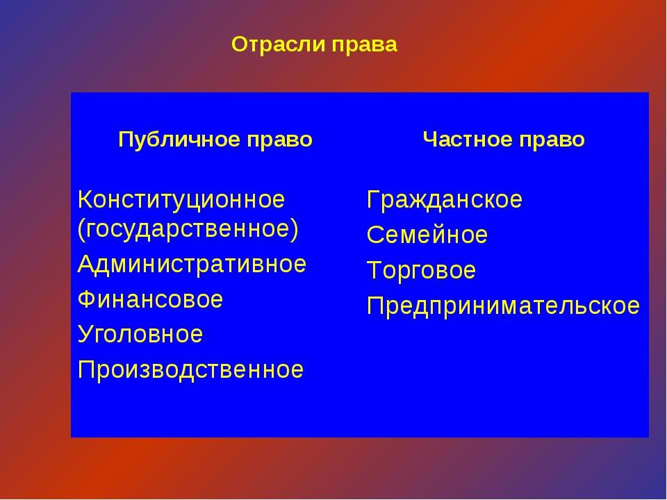 Отрасли права Публичное право Частное право Конституционное (государственно...