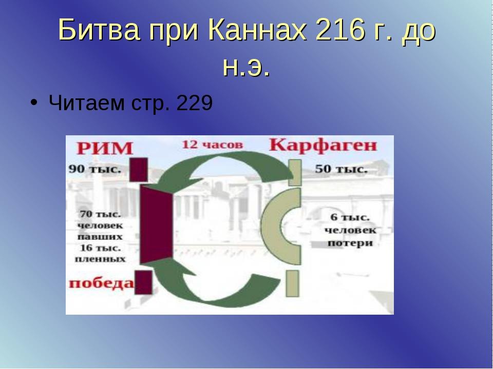 Битва при Каннах 216 г. до н.э. Читаем стр. 229