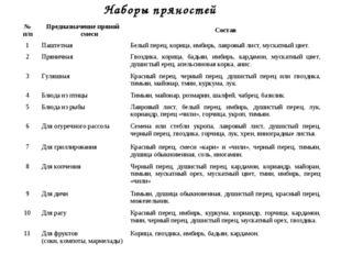 Наборы пряностей № п/пПредназначение пряной смесиСостав 1ПаштетнаяБелый п