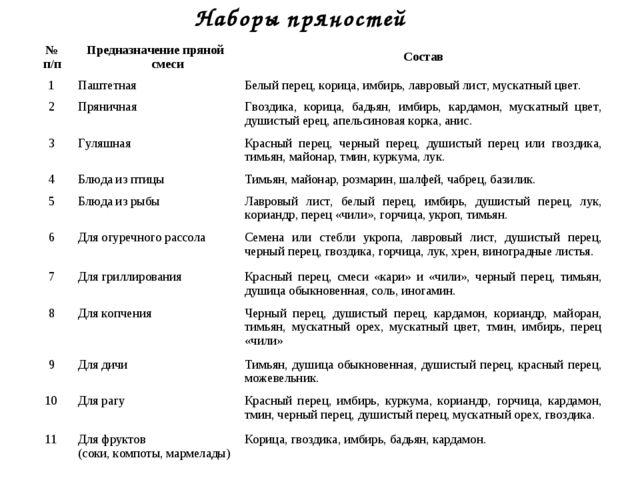 Наборы пряностей № п/пПредназначение пряной смесиСостав 1ПаштетнаяБелый п...
