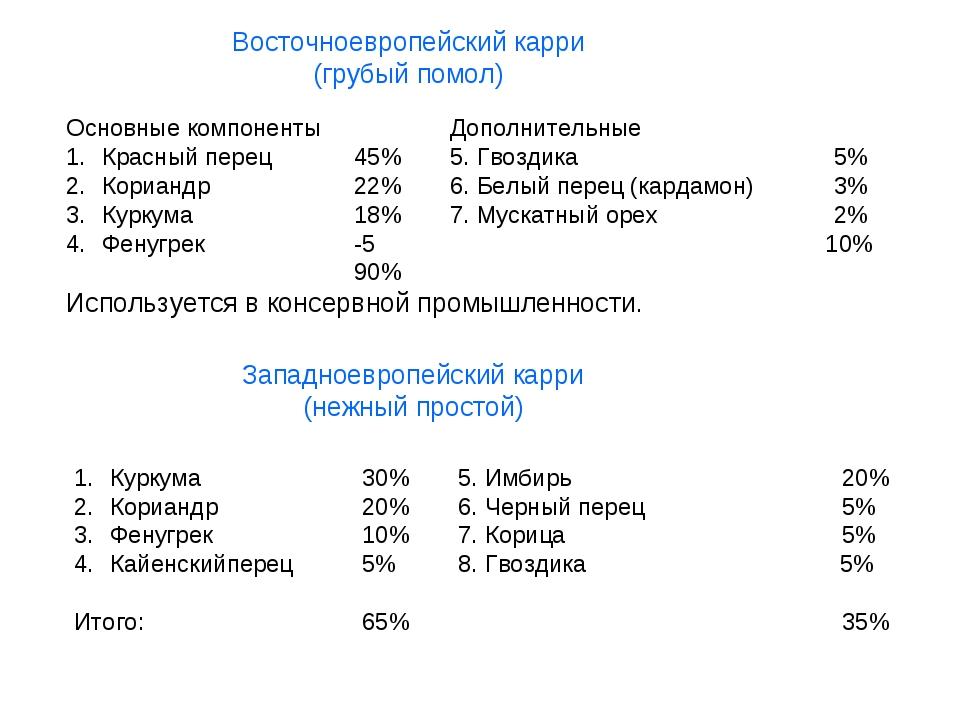 Основные компонентыДополнительные Красный перец45%5. Гвоздика5% Кориан...