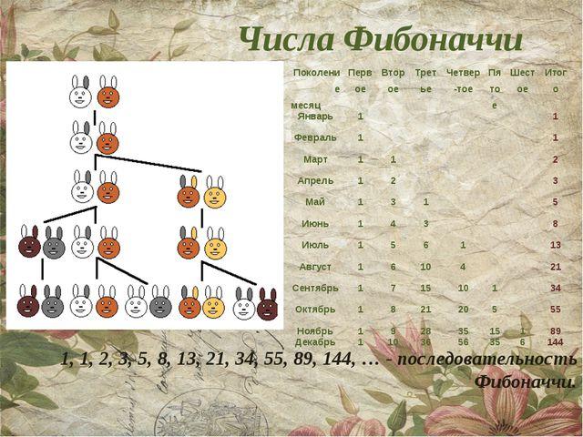 Числа Фибоначчи 1, 1, 2, 3, 5, 8, 13, 21, 34, 55, 89, 144, … - последовательн...