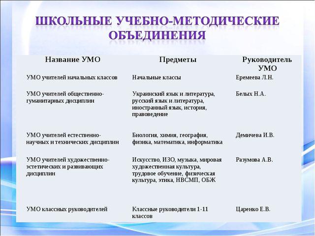 Название УМОПредметыРуководитель УМО УМО учителей начальных классовНачальн...