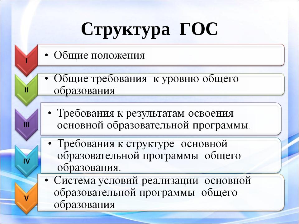 Структура ГОС