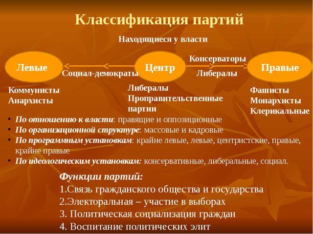 Классификация партий Центр Левые Правые Находящиеся у власти Коммунисты Анарх...