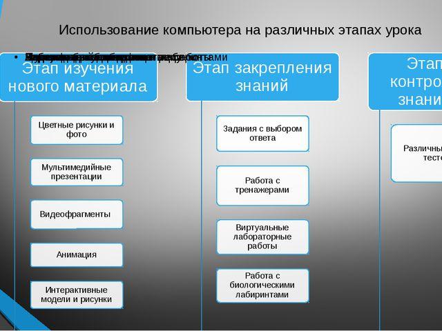 Использование компьютера на различных этапах урока