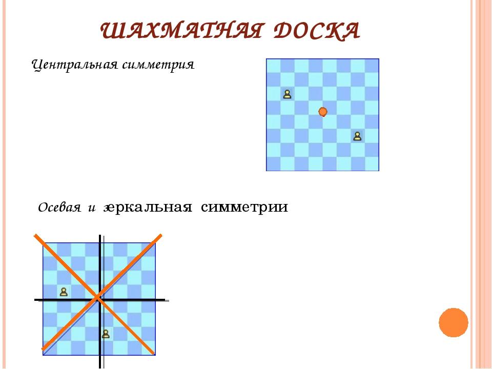 ШАХМАТНАЯ ДОСКА Центральная симметрия Осевая и зеркальная симметрии