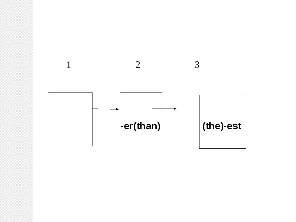 1 2 3 -er(than) (the)-est