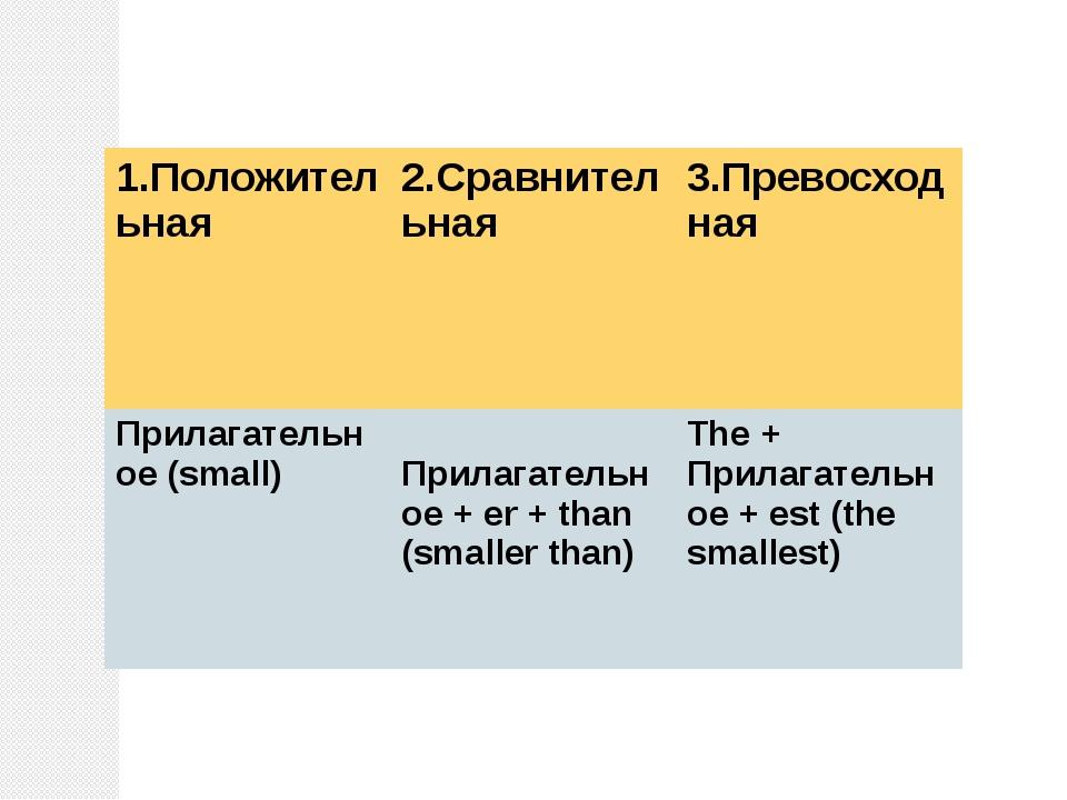 1.Положительная 2.Сравнительная 3.Превосходная Прилагательное(small) Прилагат...