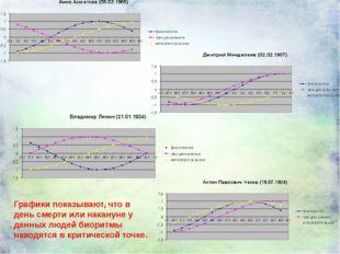 Графики показывают, что в день смерти или накануне у данных людей биоритмы на