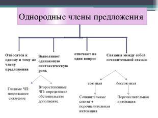 Однородные члены предложения Относятся к одному и тому же члену предложения В