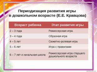 Периодизация развития игры в дошкольном возрасте (Е.Е. Кравцова) Возраст ребе