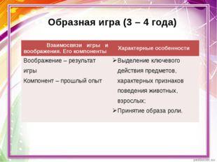 Образная игра (3 – 4 года) Взаимосвязи игры и воображения.Его компоненты Хара