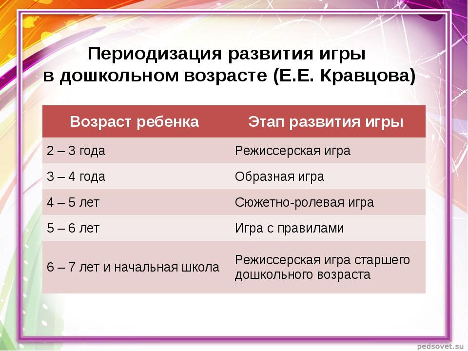 Периодизация развития игры в дошкольном возрасте (Е.Е. Кравцова) Возраст ребе...